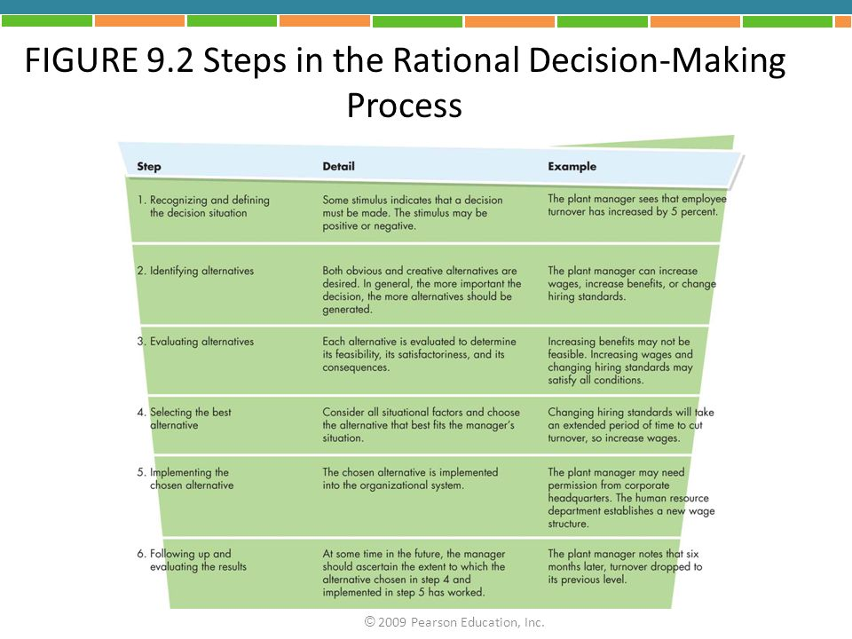 FIGURE 9.2 Steps in the Rational Decision-Making Process © 2009 Pearson Education, Inc.