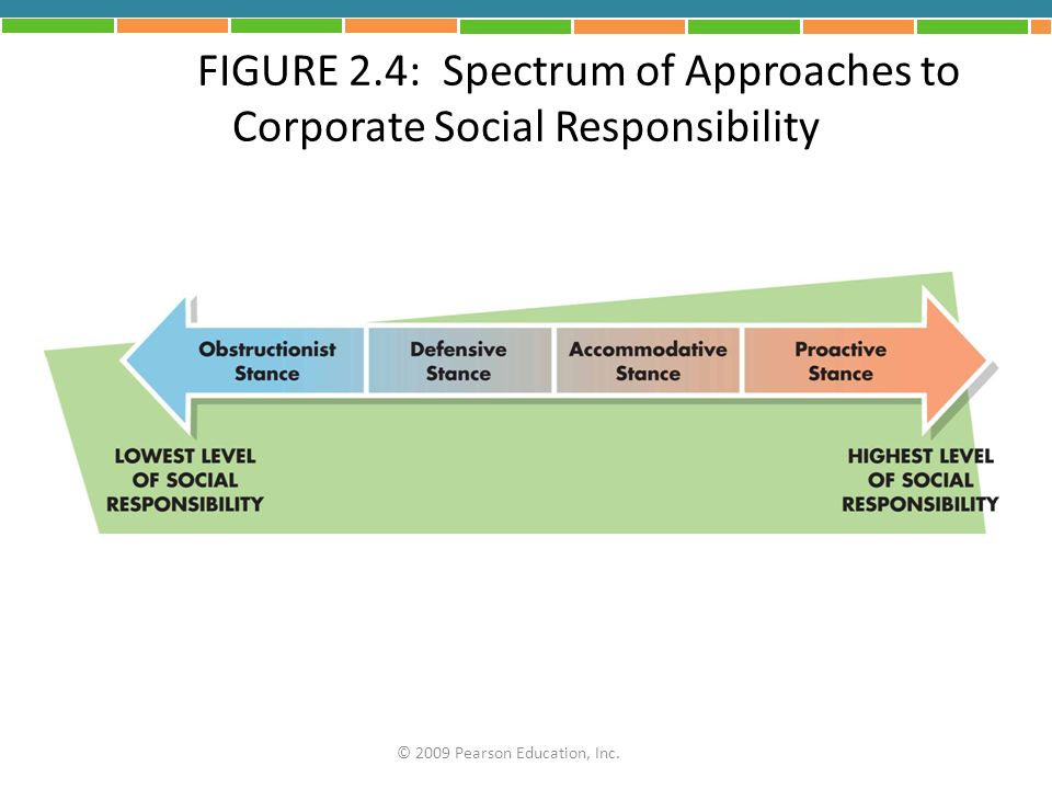 FIGURE 2.4: Spectrum of Approaches to Corporate Social Responsibility © 2009 Pearson Education, Inc.