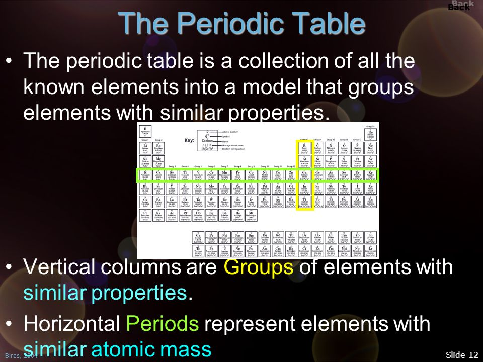 Back Bires, 2004 Slide 12 The Periodic Table The periodic table is a collection of all the known elements into a model that groups elements with simil