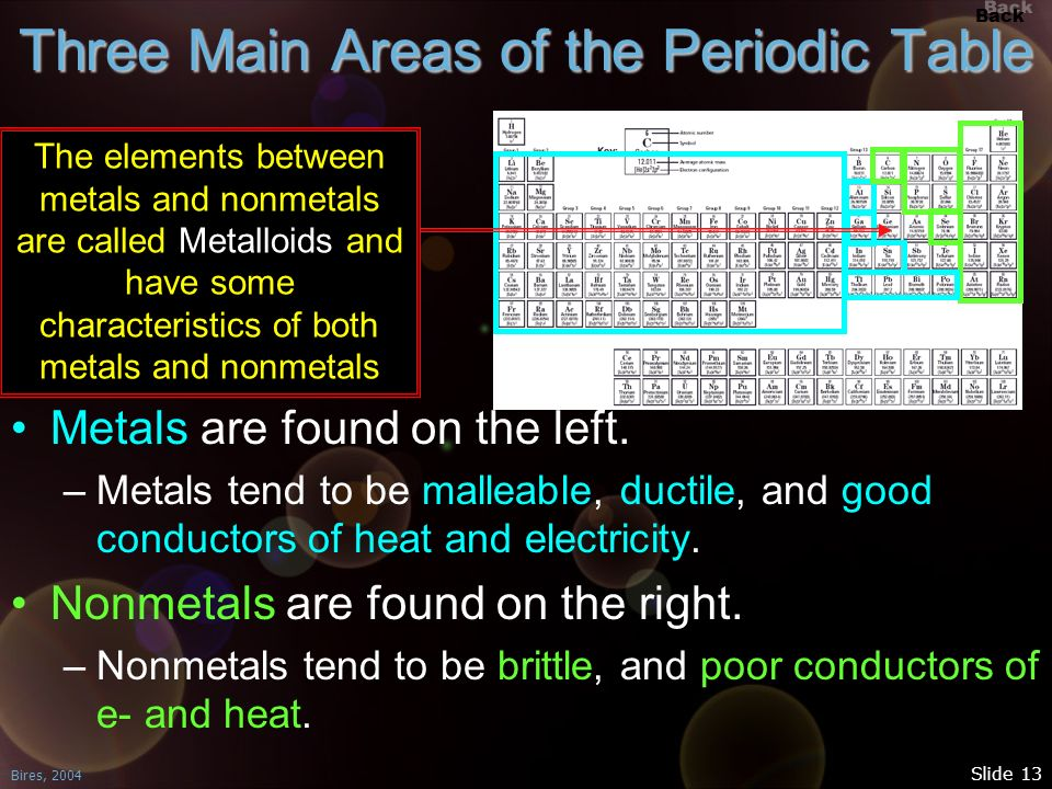 Back Bires, 2004 Slide 13 Three Main Areas of the Periodic Table Metals are found on the left. –Metals tend to be malleable, ductile, and good conduct