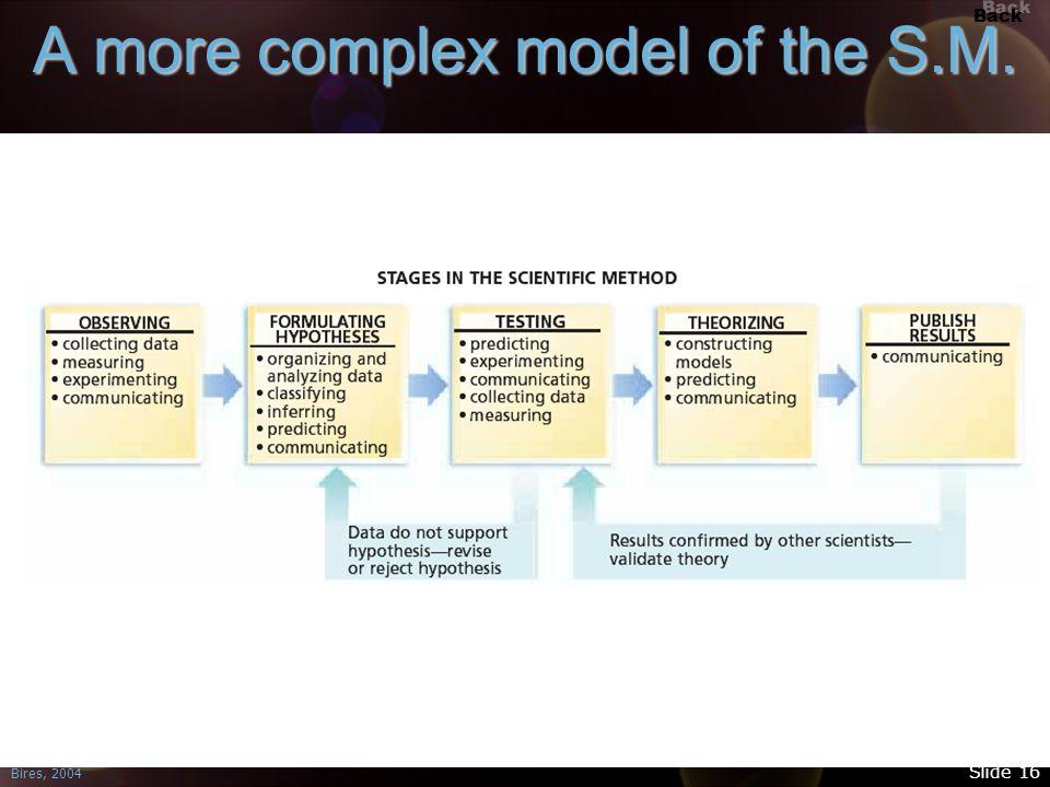 Back Bires, 2004 Slide 16 A more complex model of the S.M.