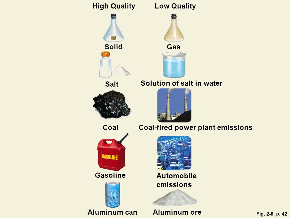 High QualityLow Quality SolidGas Salt Solution of salt in water Coal Coal-fired power plant emissions Gasoline Automobile emissions Aluminum canAlumin