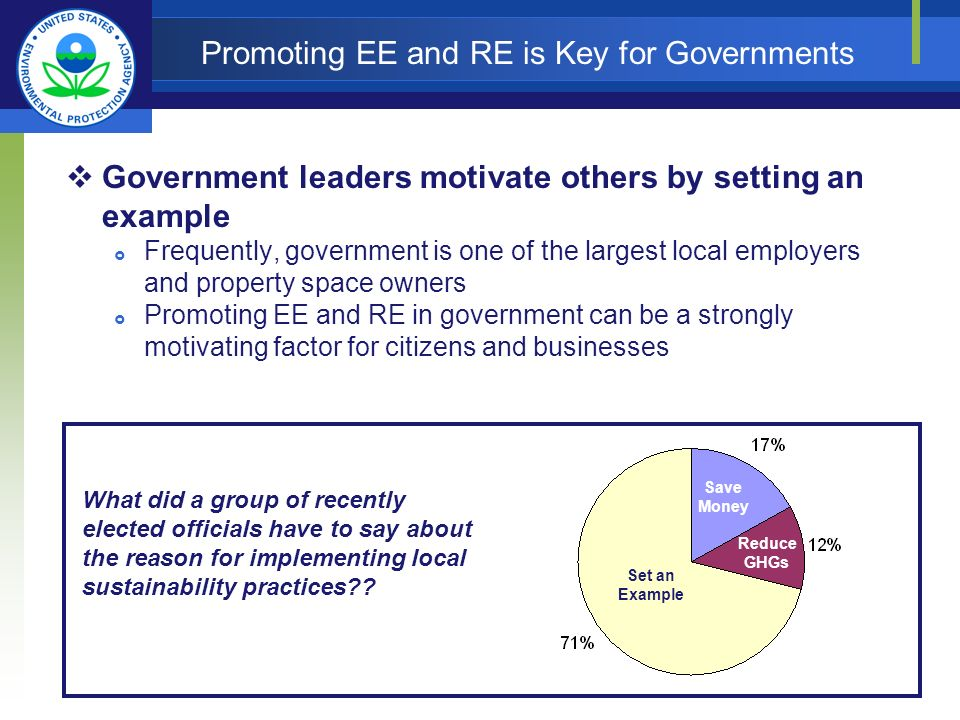 Promoting EE and RE is Key for Governments Government leaders motivate others by setting an example Frequently, government is one of the largest local employers and property space owners Promoting EE and RE in government can be a strongly motivating factor for citizens and businesses Set an Example Save Money Reduce GHGs What did a group of recently elected officials have to say about the reason for implementing local sustainability practices .