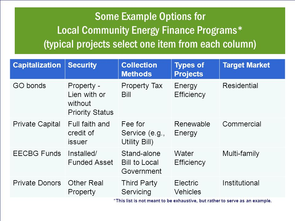 Some Example Options for Local Community Energy Finance Programs* (typical projects select one item from each column) CapitalizationSecurityCollection Methods Types of Projects Target Market GO bondsProperty - Lien with or without Priority Status Property Tax Bill Energy Efficiency Residential Private CapitalFull faith and credit of issuer Fee for Service (e.g., Utility Bill) Renewable Energy Commercial EECBG FundsInstalled/ Funded Asset Stand-alone Bill to Local Government Water Efficiency Multi-family Private DonorsOther Real Property Third Party Servicing Electric Vehicles Institutional *This list is not meant to be exhaustive, but rather to serve as an example.