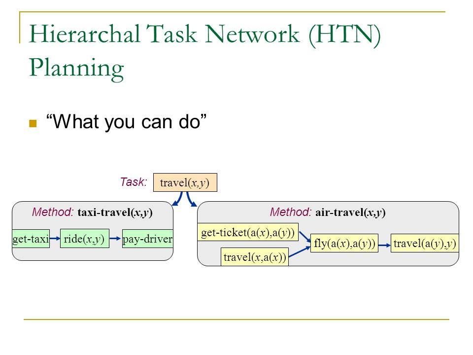 Hierarchal Task Network (HTN) Planning What you can do Task: Method: taxi-travel(x,y) get-taxi ride(x,y) pay-driver travel(x,y) Method: air-travel(x,y