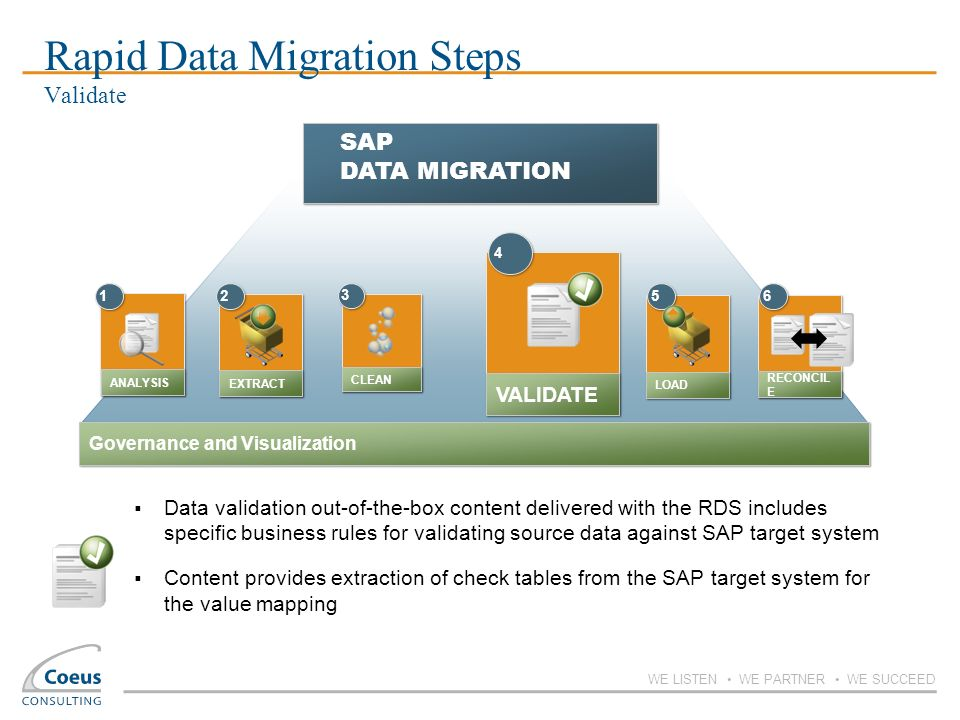 WE LISTEN WE PARTNER WE SUCCEED 1 1 ANALYSIS Governance and Visualization SAP DATA MIGRATION 5 5 LOAD 2 2 EXTRACT CLEAN 3 3 VALIDATE 4 4 6 6 RECONCIL
