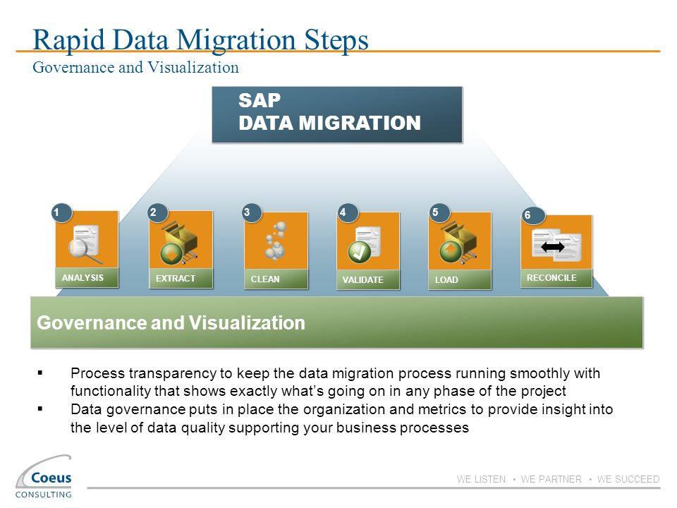 WE LISTEN WE PARTNER WE SUCCEED 1 1 ANALYSIS Governance and Visualization SAP DATA MIGRATION 5 5 LOAD 2 2 EXTRACT CLEAN 3 3 VALIDATE 4 4 6 6 RECONCILE