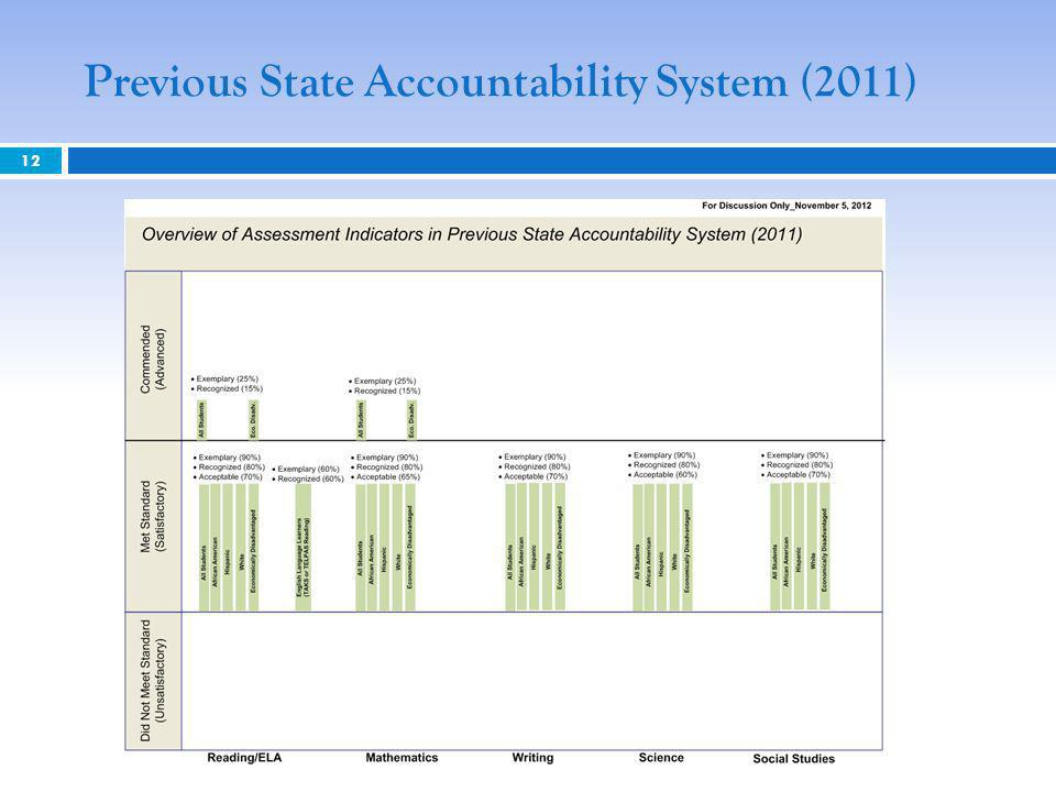 Previous State Accountability System (2011) 12