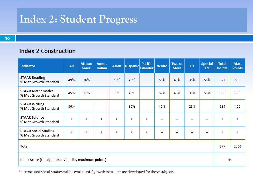 30 Index 2 Construction Index 2: Student Progress IndicatorAll African Amer. Amer. Indian AsianHispanic Pacific Islander White Two or More ELL Special