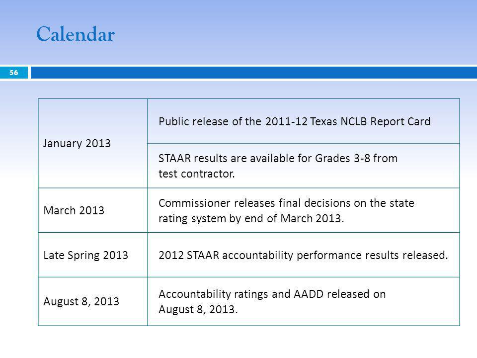 Calendar 56 January 2013 Public release of the 2011-12 Texas NCLB Report Card STAAR results are available for Grades 3-8 from test contractor. March 2