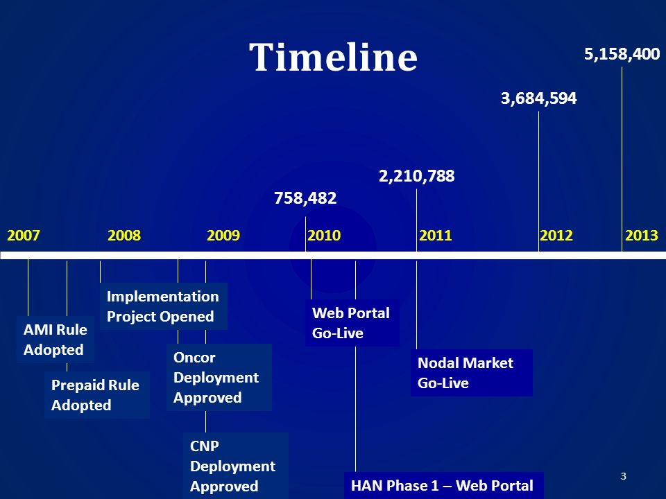 Timeline Prepaid Rule Adopted CNP Deployment Approved 200720082009201020112012 2013 758,482 2,210,788 3,684,594 5,158,400 Nodal Market Go-Live AMI Rul