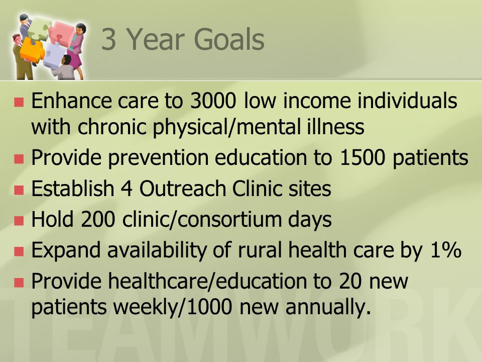 3 Year Goals Enhance care to 3000 low income individuals with chronic physical/mental illness Provide prevention education to 1500 patients Establish 4 Outreach Clinic sites Hold 200 clinic/consortium days Expand availability of rural health care by 1% Provide healthcare/education to 20 new patients weekly/1000 new annually.