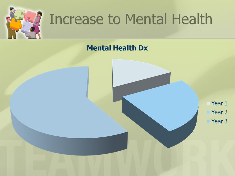 Increase to Mental Health
