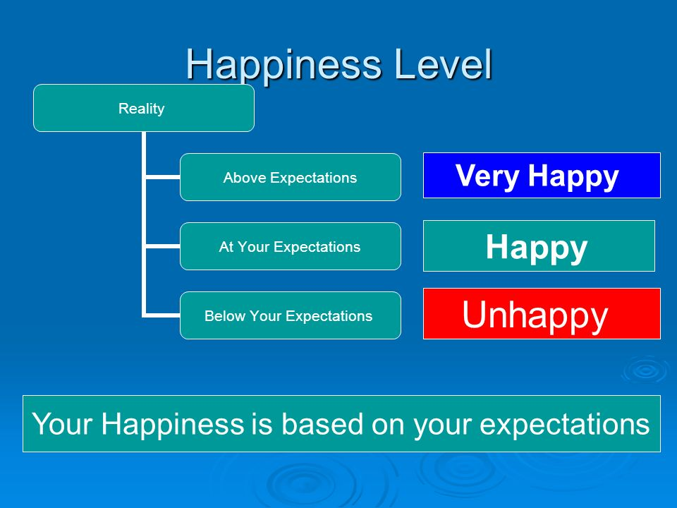 Happiness Reality + Belief System (B.S.) = Happiness Level