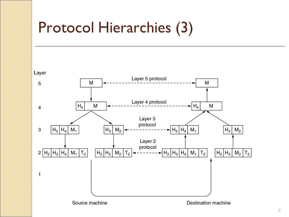 6 Protocol Hierarchies (3)