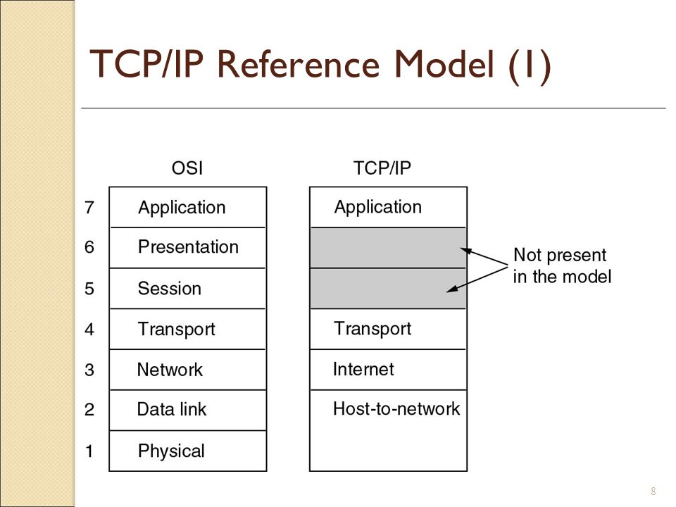 8 TCP/IP Reference Model (1)