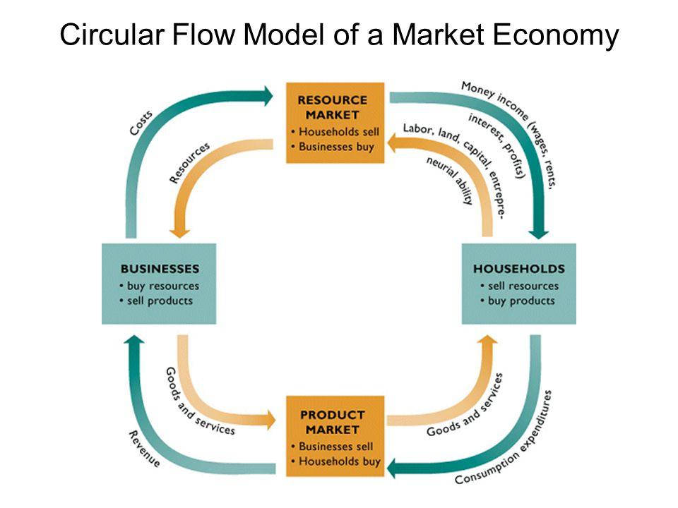 Circular Flow Model of a Market Economy