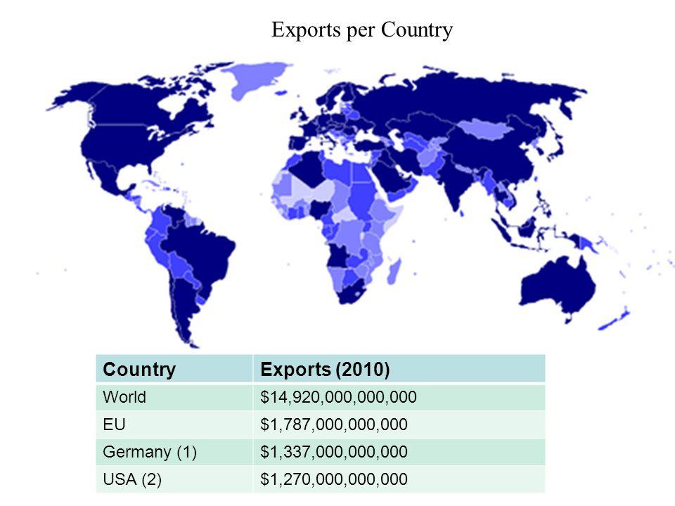 Exports per Country CountryExports (2010) World$14,920,000,000,000 EU$1,787,000,000,000 Germany (1)$1,337,000,000,000 USA (2)$1,270,000,000,000