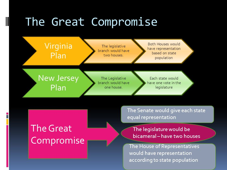 The Great Compromise Virginia Plan The legislative branch would have two houses. Both Houses would have representation based on state population New J