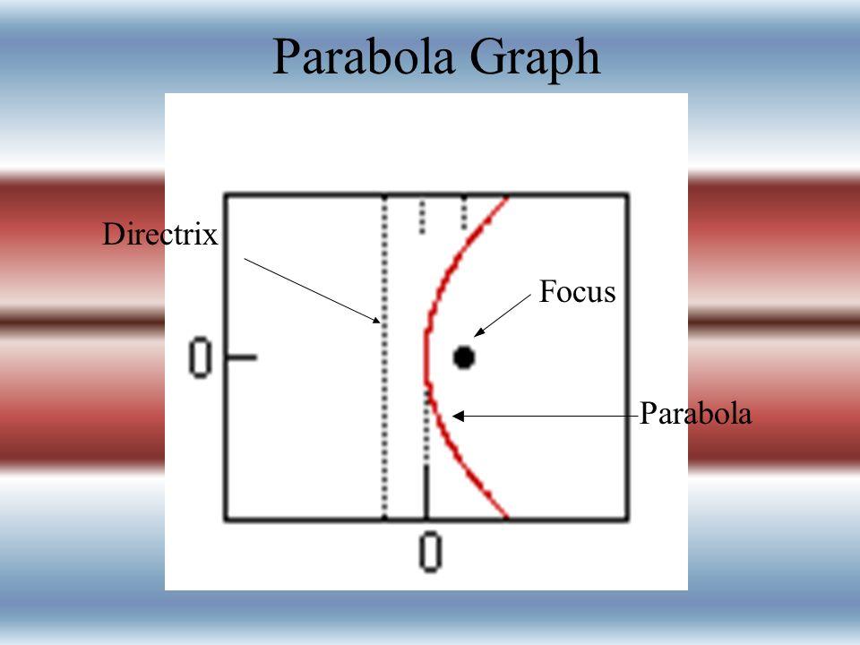 Hyperbola Equation of Hyperbola x2 – y2 a2 b2=1 y2 – x2 a2 b2 =1 Equation of Asympote b Y=+/- ax a y = +/- bx Transverse Axis horizontalvertical