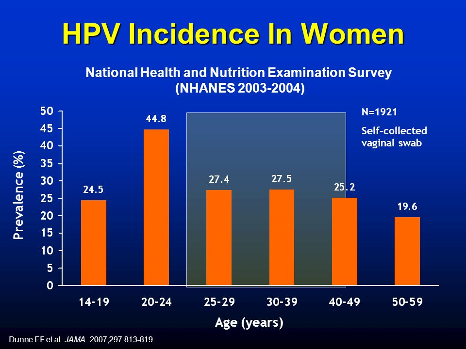 HPV Incidence In Women Prevalence (%) Age (years) Dunne EF et al.