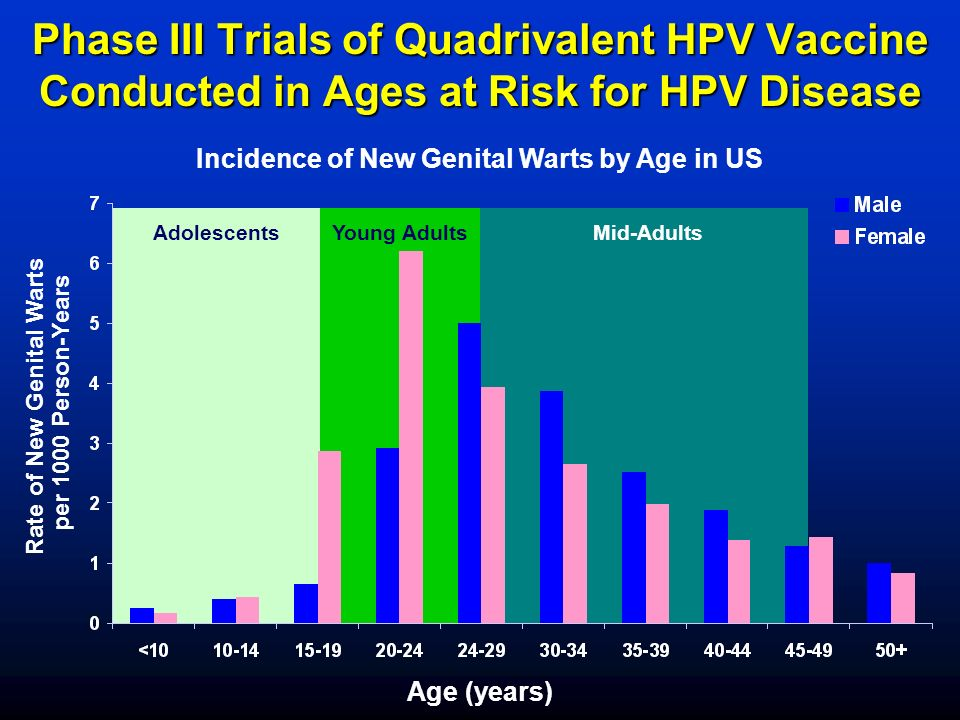 Age (years) Rate of New Genital Warts per 1000 Person-Years Phase III Trials of Quadrivalent HPV Vaccine Conducted in Ages at Risk for HPV Disease Incidence of New Genital Warts by Age in US Young AdultsMid-AdultsAdolescents