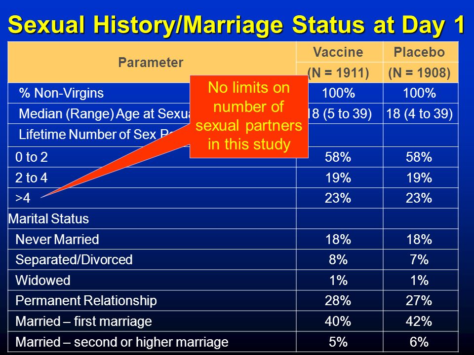Sexual History/Marriage Status at Day 1 Parameter VaccinePlacebo (N = 1911)(N = 1908) % Non-Virgins100% Median (Range) Age at Sexual Debut (Years)18 (5 to 39)18 (4 to 39) Lifetime Number of Sex Partners 0 to 258% 2 to 419% >423% Marital Status Never Married18% Separated/Divorced8%7% Widowed1% Permanent Relationship28%27% Married – first marriage40%42% Married – second or higher marriage5%6% No limits on number of sexual partners in this study