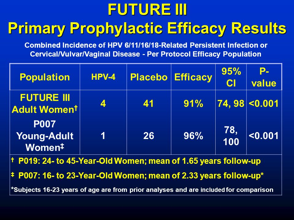 FUTURE III Primary Prophylactic Efficacy Results Population HPV-4 PlaceboEfficacy 95% CI P- value FUTURE III Adult Women 44191%74, 98<0.001 P007 Young-Adult Women 12696% 78, 100 <0.001 P019: 24- to 45-Year-Old Women; mean of 1.65 years follow-up P007: 16- to 23-Year-Old Women; mean of 2.33 years follow-up* * Subjects 16-23 years of age are from prior analyses and are included for comparison Combined Incidence of HPV 6/11/16/18-Related Persistent Infection or Cervical/Vulvar/Vaginal Disease - Per Protocol Efficacy Population