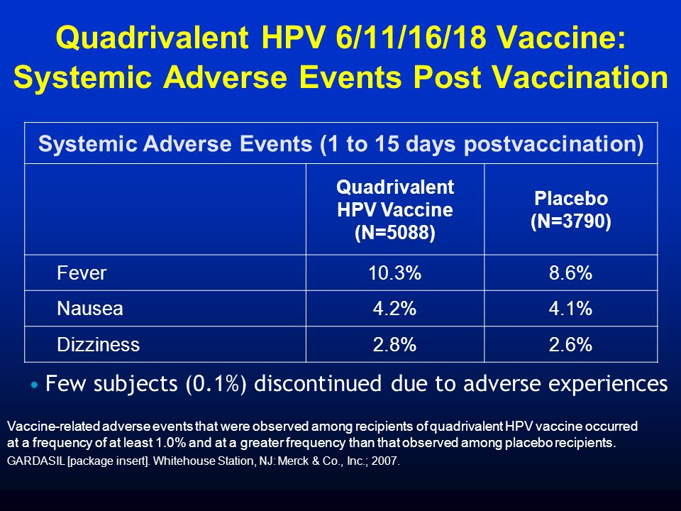 Quadrivalent HPV 6/11/16/18 Vaccine: Systemic Adverse Events Post Vaccination Systemic Adverse Events (1 to 15 days postvaccination) Quadrivalent HPV Vaccine (N=5088) Placebo (N=3790) Fever10.3%8.6% Nausea4.2%4.1% Dizziness2.8%2.6% Vaccine-related adverse events that were observed among recipients of quadrivalent HPV vaccine occurred at a frequency of at least 1.0% and at a greater frequency than that observed among placebo recipients.