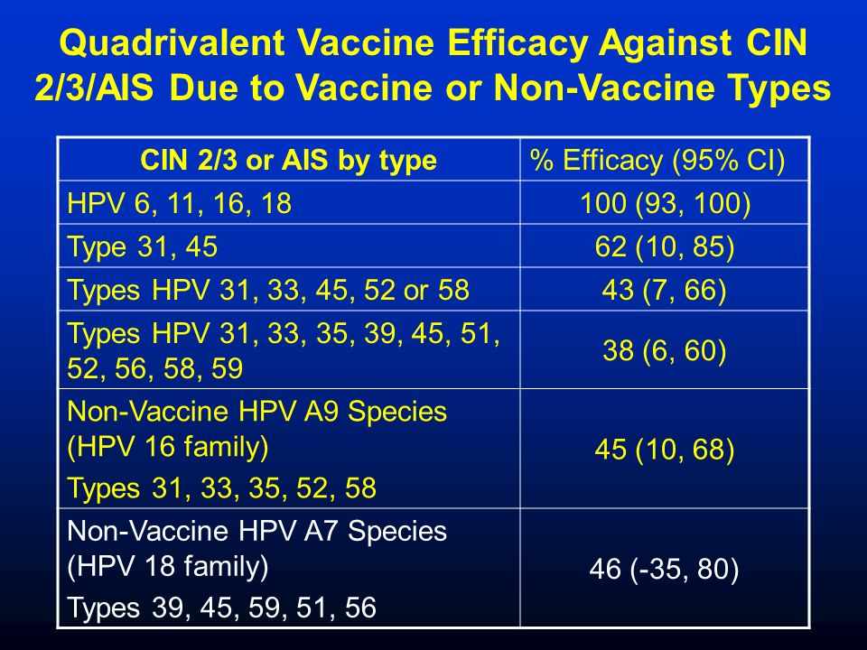 Quadrivalent Vaccine Efficacy Against CIN 2/3/AIS Due to Vaccine or Non-Vaccine Types CIN 2/3 or AIS by type% Efficacy (95% CI) HPV 6, 11, 16, 18100 (93, 100) Type 31, 4562 (10, 85) Types HPV 31, 33, 45, 52 or 5843 (7, 66) Types HPV 31, 33, 35, 39, 45, 51, 52, 56, 58, 59 38 (6, 60) Non-Vaccine HPV A9 Species (HPV 16 family) Types 31, 33, 35, 52, 58 45 (10, 68) Non-Vaccine HPV A7 Species (HPV 18 family) Types 39, 45, 59, 51, 56 46 (-35, 80)