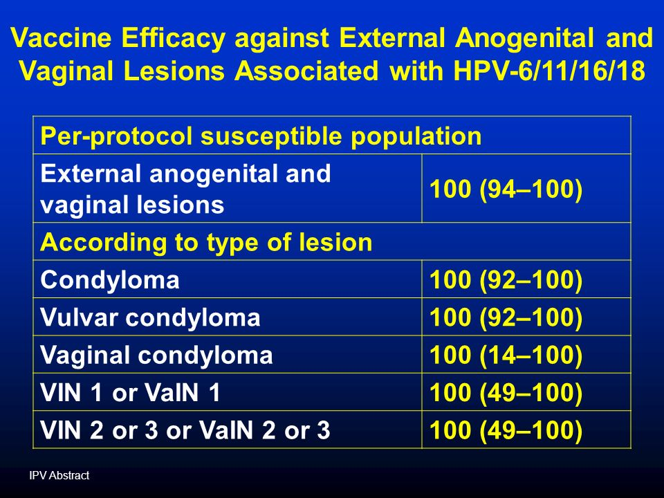 Per-protocol susceptible population External anogenital and vaginal lesions 100 (94–100) According to type of lesion Condyloma100 (92–100) Vulvar condyloma100 (92–100) Vaginal condyloma100 (14–100) VIN 1 or VaIN 1100 (49–100) VIN 2 or 3 or VaIN 2 or 3100 (49–100) Vaccine Efficacy against External Anogenital and Vaginal Lesions Associated with HPV-6/11/16/18 IPV Abstract