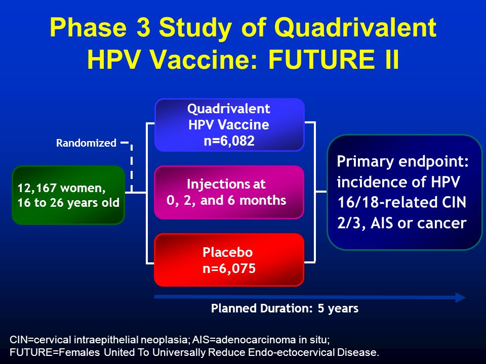 Planned Duration: 5 years Quadrivalent HPV Vaccine n=6,082 Placebo n=6,075 12,167 women, 16 to 26 years old Randomized Primary endpoint: incidence of HPV 16/18-related CIN 2/3, AIS or cancer CIN=cervical intraepithelial neoplasia; AIS=adenocarcinoma in situ; FUTURE=Females United To Universally Reduce Endo-ectocervical Disease.