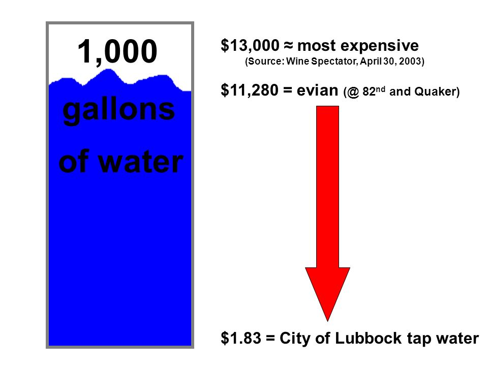 1,000 of water gallons $1.83 = City of Lubbock tap water $11,280 = evian (@ 82 nd and Quaker) (Source: Wine Spectator, April 30, 2003) $13,000 most ex