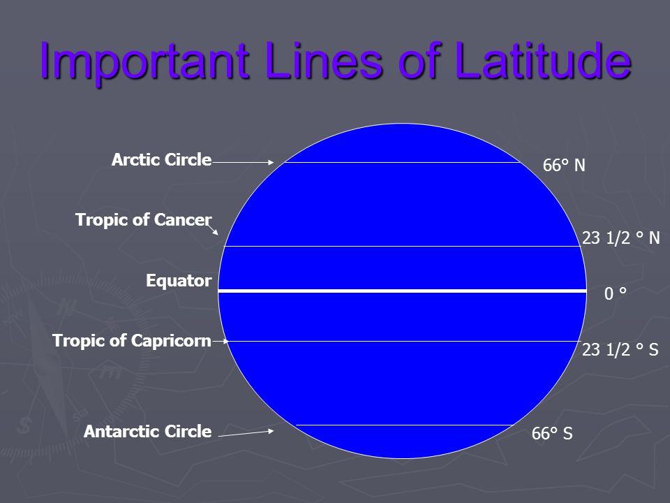 Important Lines of Latitude 66° N 23 1/2 ° N 0 ° 23 1/2 ° S 66° S Arctic Circle Tropic of Cancer Equator Tropic of Capricorn Antarctic Circle