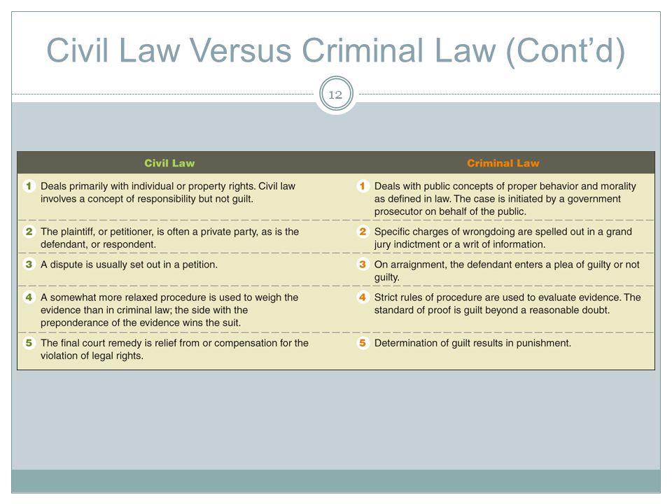 Civil Law Versus Criminal Law (Contd) 12