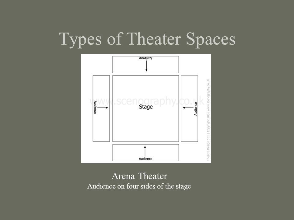 Types of Theater Spaces Arena Theater Audience on four sides of the stage