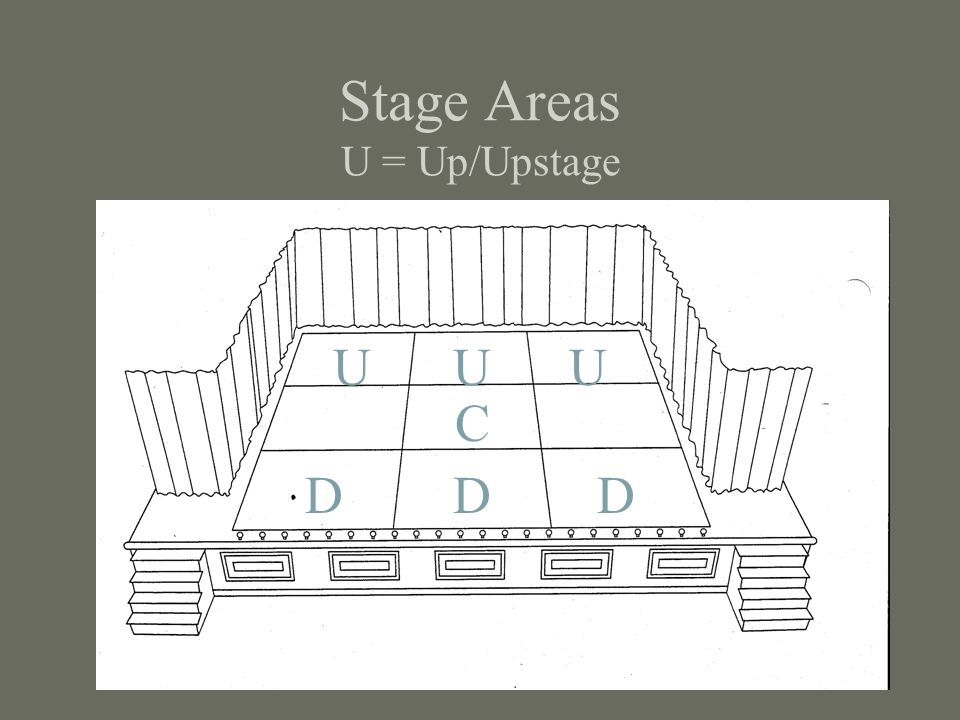 Stage Areas U = Up/Upstage C DDD UUU