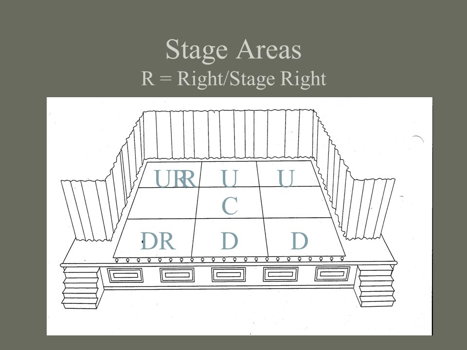 Stage Areas R = Right/Stage Right C DRDD URUUR