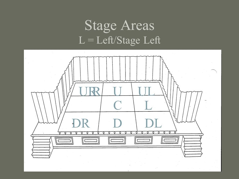Stage Areas L = Left/Stage Left C DRDDL URUULR L