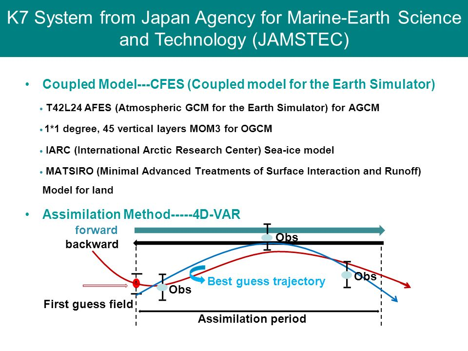 Coupled Model---CFES (Coupled model for the Earth Simulator) T42L24 AFES (Atmospheric GCM for the Earth Simulator) for AGCM 1*1 degree, 45 vertical la