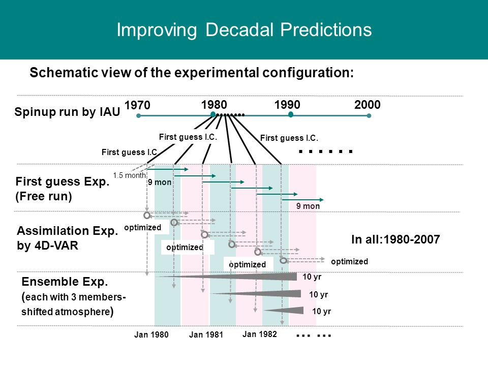 Schematic view of the experimental configuration: Improving Decadal Predictions 9 mon … 1970 198019902000 Spinup run by IAU …… First guess I.C. Assimi