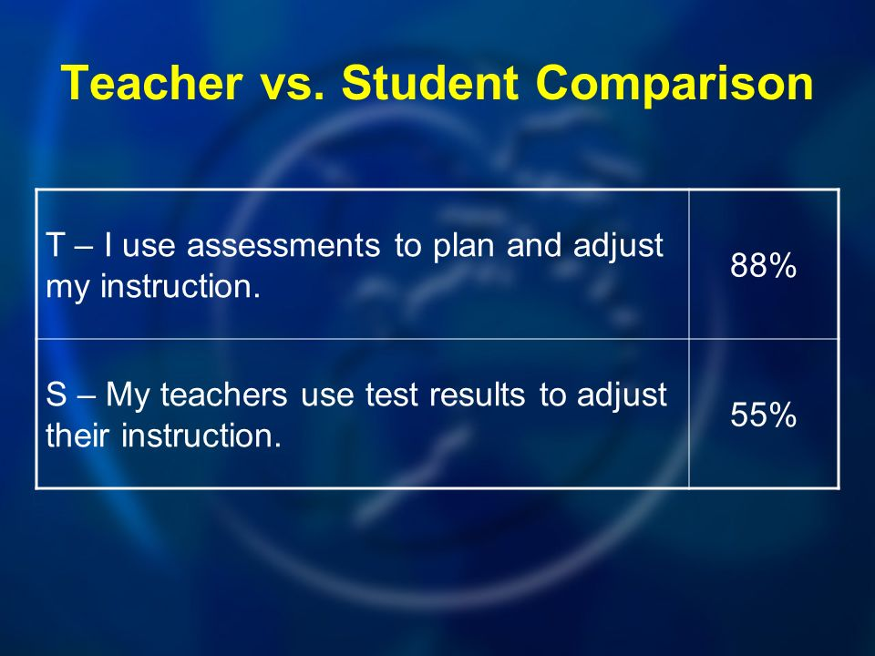 Teacher vs.Student Comparison T – I use assessments to plan and adjust my instruction.