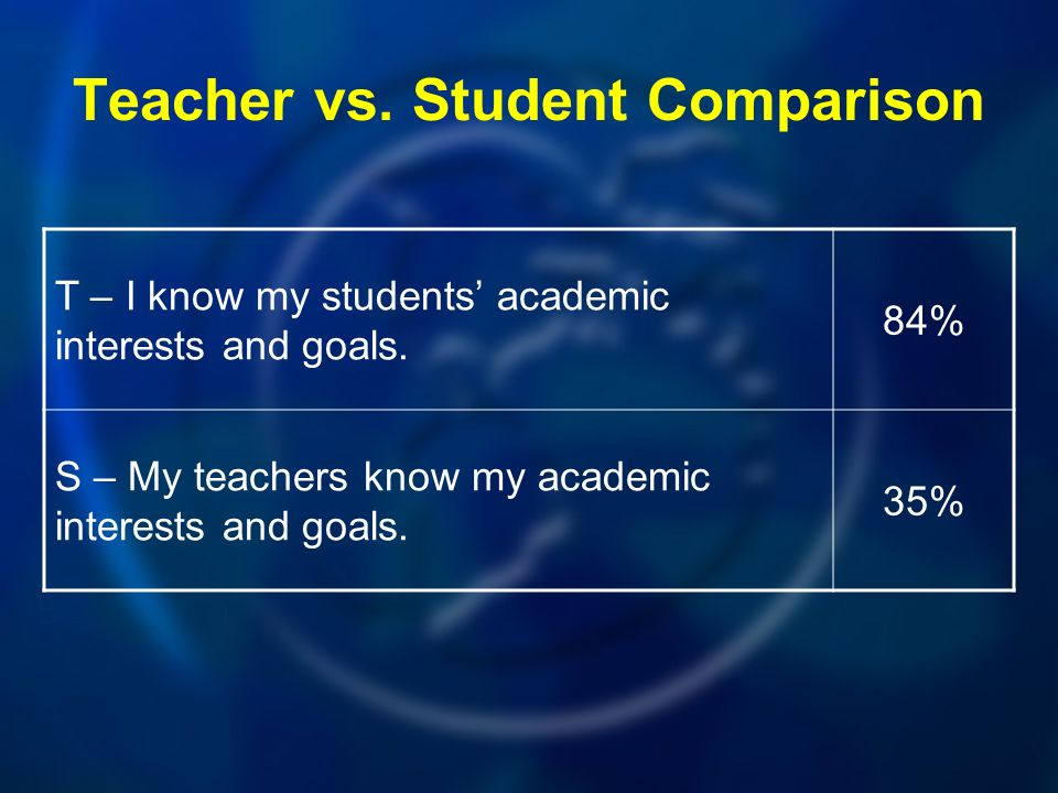 Teacher vs.Student Comparison T – I know my students academic interests and goals.