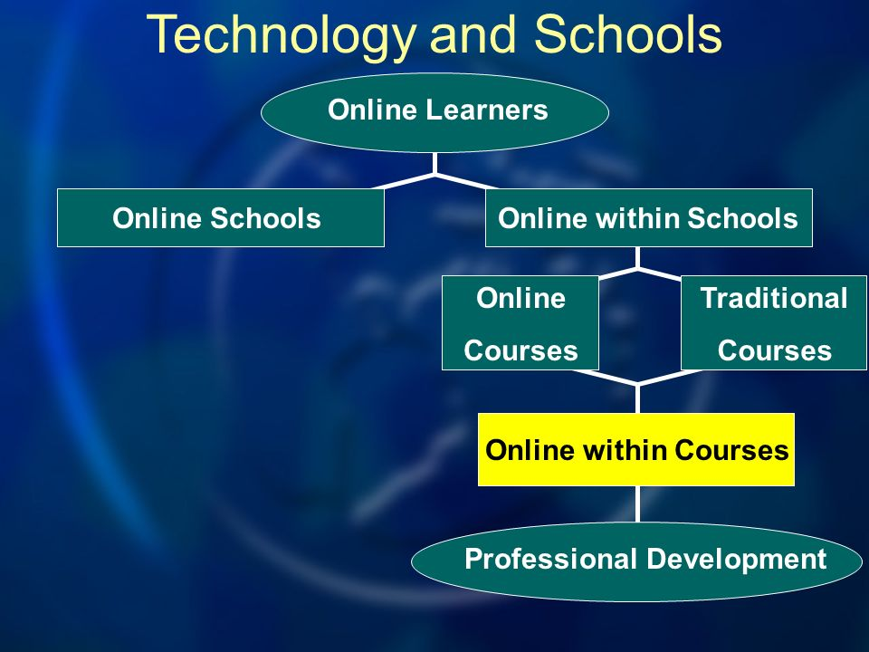 Technology and Schools Professional Development Online within Courses Online Courses Traditional Courses Online SchoolsOnline within Schools Online Learners