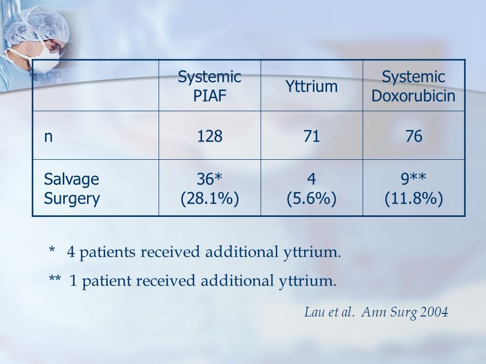 Systemic PIAF Yttrium Systemic Doxorubicin n1287176 Salvage Surgery 36* (28.1%) 4 (5.6%) 9** (11.8%) * 4 patients received additional yttrium. ** 1 pa