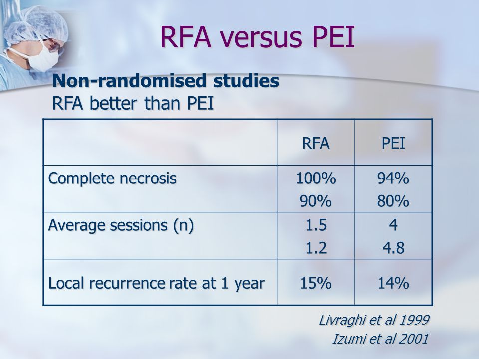 RFA versus PEI Livraghi et al 1999 Izumi et al 2001 RFAPEI Complete necrosis 100%90%94%80% Average sessions (n) 1.51.244.8 Local recurrence rate at 1