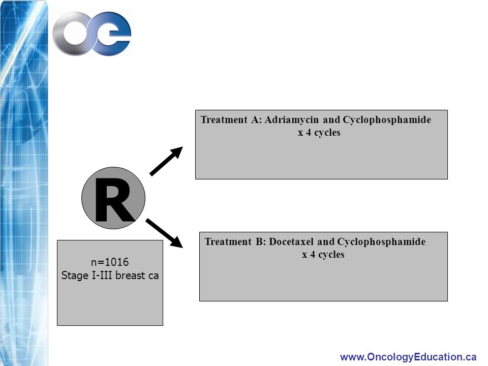 www.OncologyEducation.ca R Treatment A: Adriamycin and Cyclophosphamide x 4 cycles Treatment B: Docetaxel and Cyclophosphamide x 4 cycles n=1016 Stage I-III breast ca