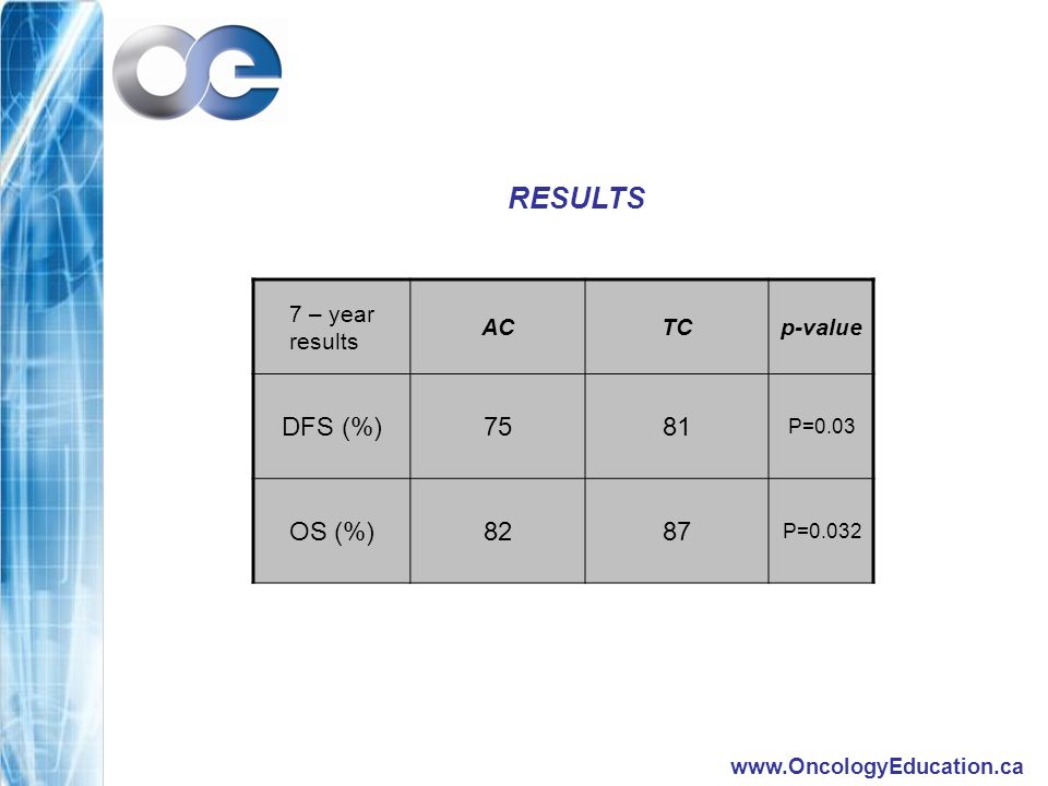 www.OncologyEducation.ca RESULTS 7 – year results ACTCp-value DFS (%)7581 P=0.03 OS (%)8287 P=0.032