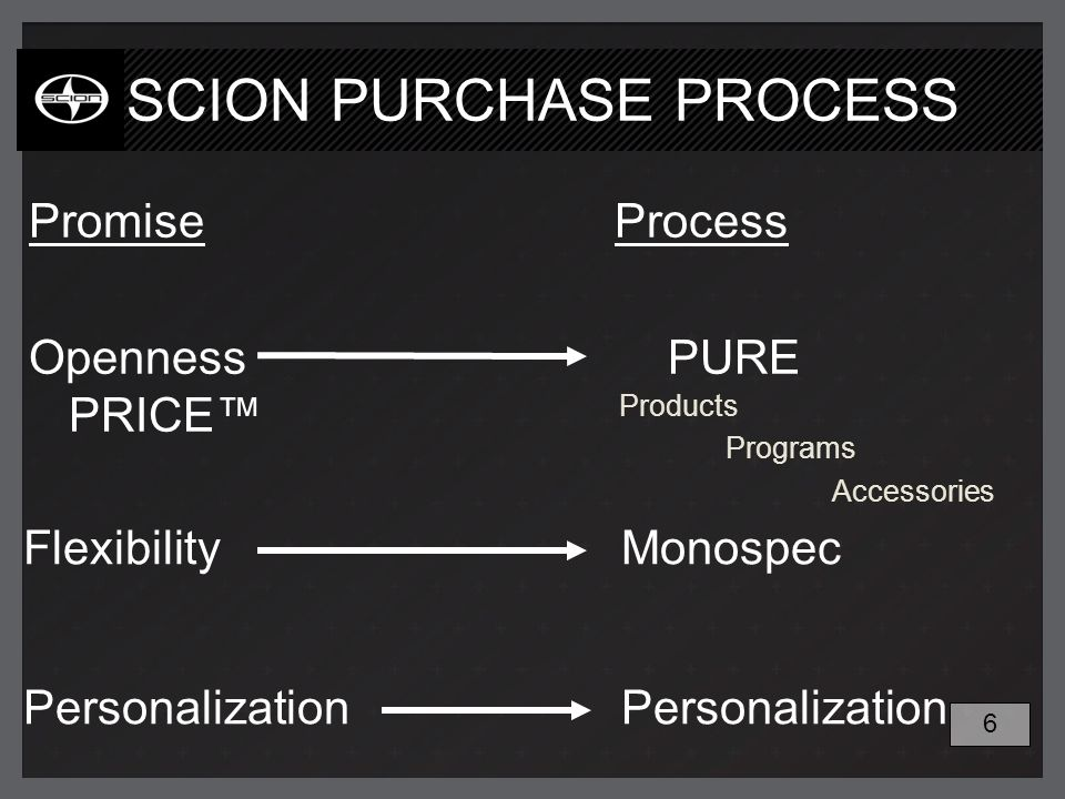 Flexibility Monospec Personalization SCION PURCHASE PROCESS PromiseProcess OpennessPURE PRICE Products Programs Accessories 6