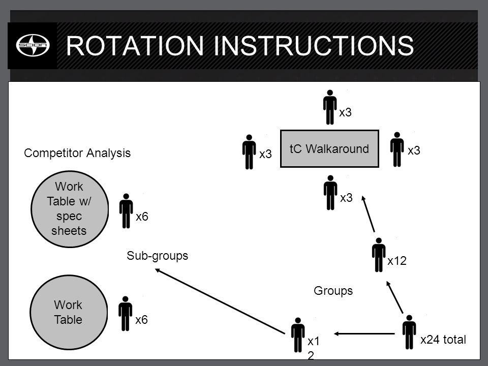 ROTATION INSTRUCTIONS tC Walkaround x24 total x3 x6 x12 Groups Sub-groups Work Table w/ spec sheets Work Table Competitor Analysis
